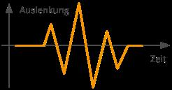 Analogsignal Auslenkung Lautsprecher