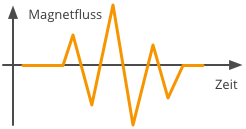 Analogsignal Flux Magnetfluss Tonband