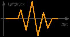 Analogsignal Luftdruck Schallquelle
