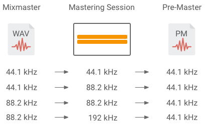 Mastering Session Samplingrate