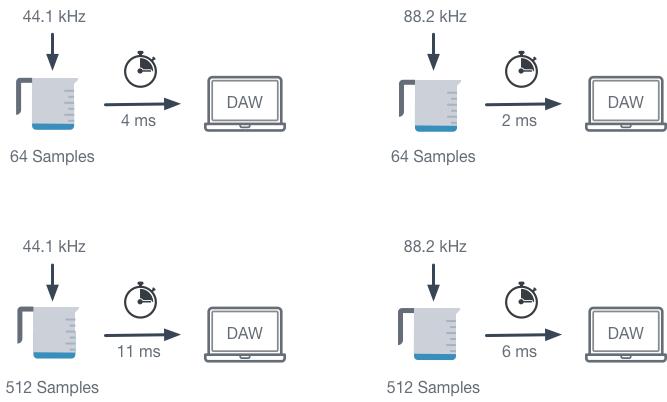 Beispiele für die Systemlatenz in Abhängigkeit von Samplerate und Buffer Size