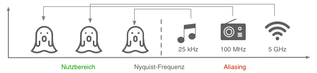 Digitalwandlung Aliasing Auswirkungen
