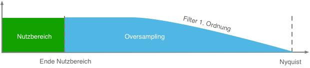 Digitalwandlung Anti Aliasing Filter Erste Ordnung