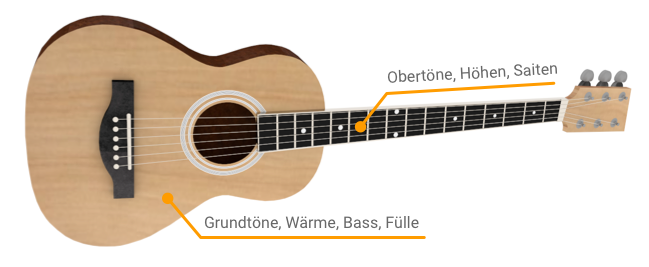 Klang Schall Akustische Gitarre Abstrahlung 1