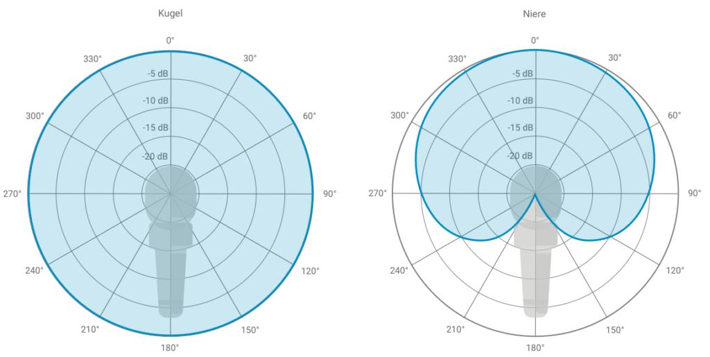 Vergleich Kugel Und Niere Mikrofon Polarpattern