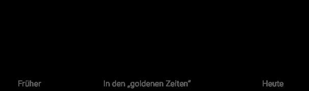 Audiproduktion Mastering Im Wandel Der Zeit