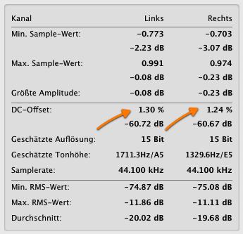 Dc Offset Statistik