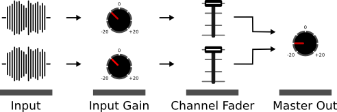 Dj Signalfluss Mixer Master Übersteuerung