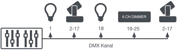 Dmx Patch Syncron