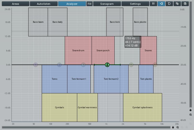 Eq Analyzer Frequency Chart