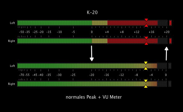 Beim K-20 entspricht 0 dBFS = +20 dB und -20 dBFS = 0 dB. Sonst ändert sich nichts.