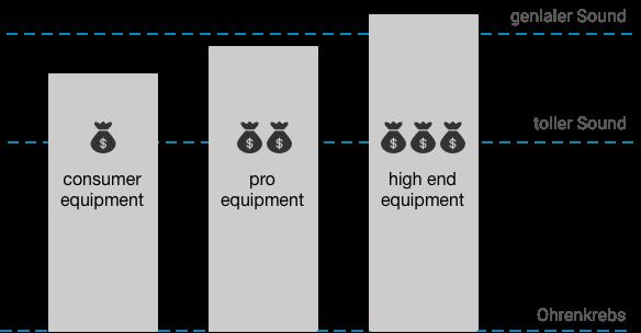 Kosten Nutzen Mastering Hardware