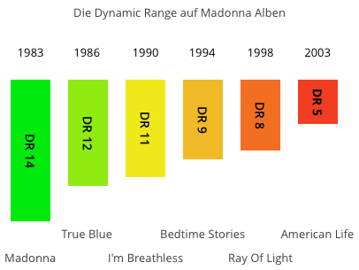 Madonna Dynamic Rang History