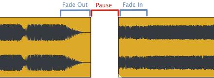Ende, Pause und Anfang verbinden die einzelnen Lieder