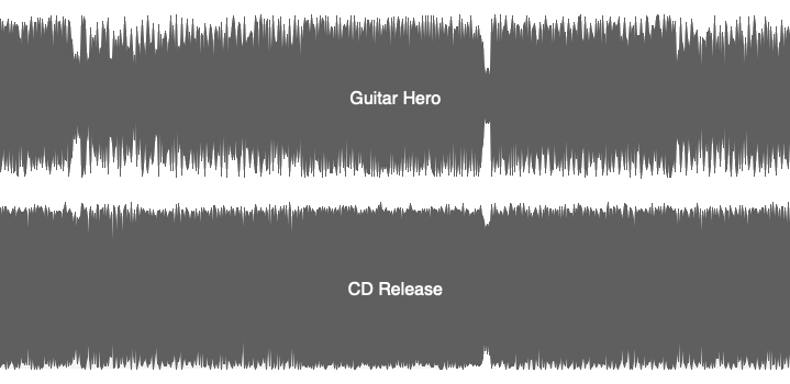 Mastering Guitar Hero Metallica Waveform