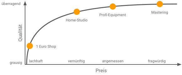 Mastering Kosten Nutzen Equipment