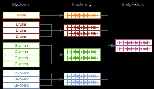 Mastering Multi Stem