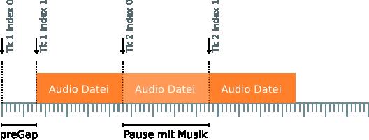 Mastering Pq Musikpausen