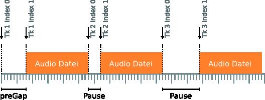Pausen definieren sich durch den Abstand der Audioinformationen