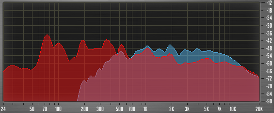 Ein Stereo Analyzer zeigt beide Kanäle separat. Hier hat der Linke kaum Bässe, dafür zu viele Höhen.