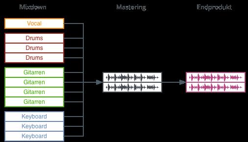 Mastering Stereo Stem