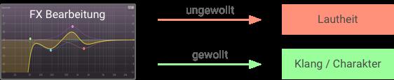 Mastering Ungewollte Ein EQ sollte eigentlich nur die Frequenzen im Pegel verändern, beeinflusst damit aber auch die Lautheit