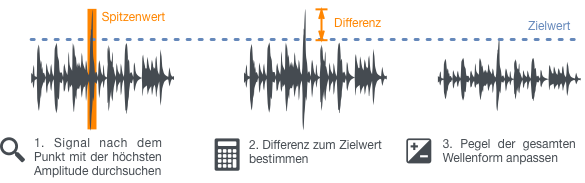Normalisieren Audio Vorgang