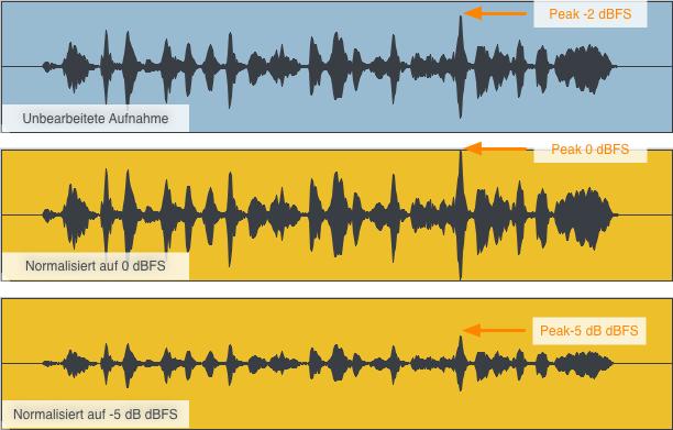 Normalisiseren Audio Beispiel