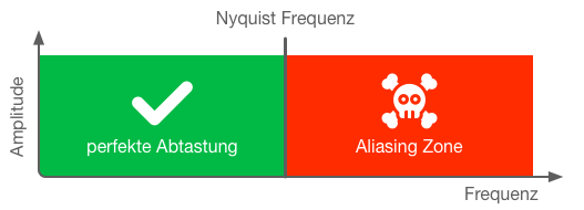Nyquist Aliasing
