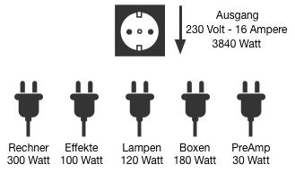 Schuko 230v 16a 3840watt Steckdosepng