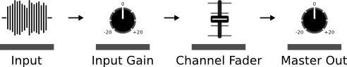 Signalfluss Dj Setup Console Pegel