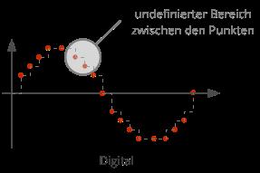 Undefinierte Bereiche Digitalsignal