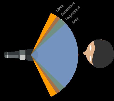 Vergleich Einsprechrichtung Niere Acht Mikrofon