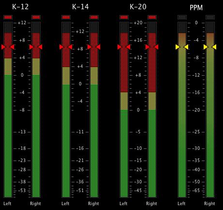 Normales PPM und die K-Meter im Vergleich