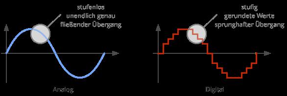 Vergleich Signale Analog Digital